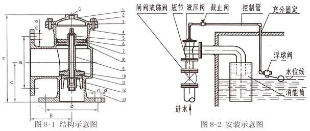 h142x-液压水位控制阀 上海姜科阀门图片